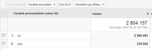 Rapport Google Analytics - Variables personnalisées pour AdBlockers